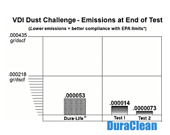 DURACLEAN Emissions at end of test diagram 2