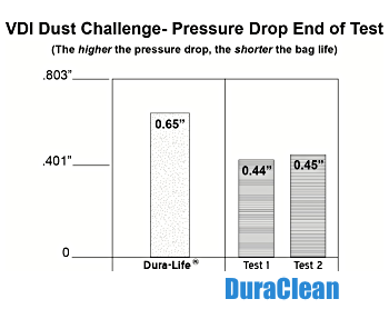 DuraClean pressure drop end of test