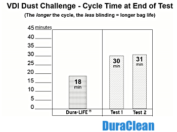 DuraClean. cycle time at end diagram